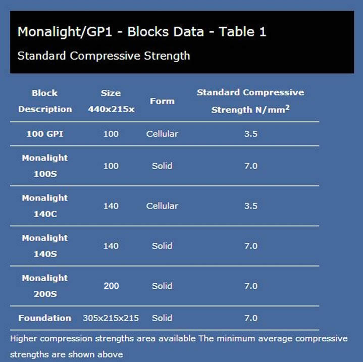 monalight & GP1 blocks